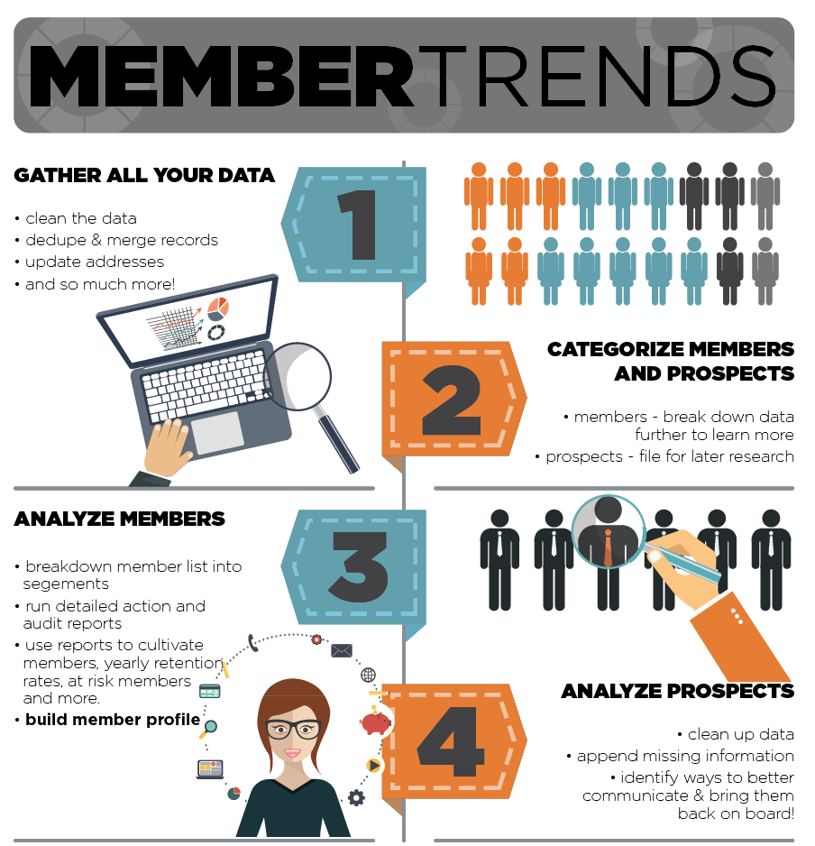 Member Trends Data Analysis