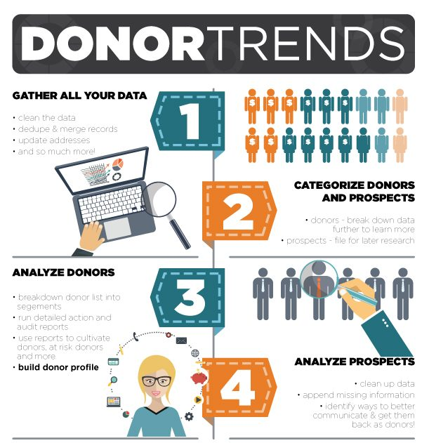 Grassroot Communication | DonorTrends