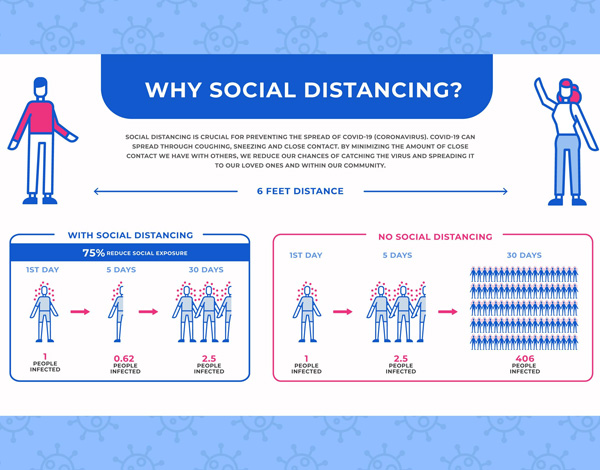 Grassroot Communication | Social Distancing Signage